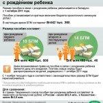 В Беларуси увеличился размер пособия при рождении ребенка
